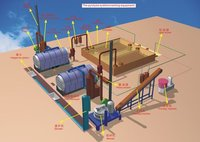 Waste Plastics And Waste Tire System